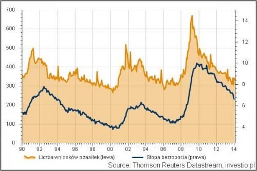 Zasiłki a bezrobocie