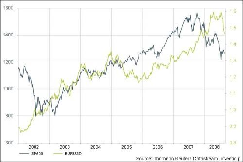 SP 500 EURUSD do 2008