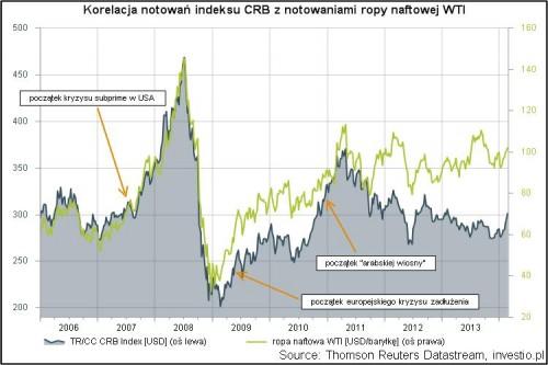 Korelacja notowań indeksu CRB z notowaniami ropy naftowej typu WTI w okresie 2006-obecnie.