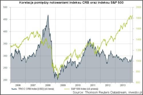 Korelacja pomiędzy notowaniami indeksu CRB oraz indeksu S&P 500 w okresie 2006-obecnie.