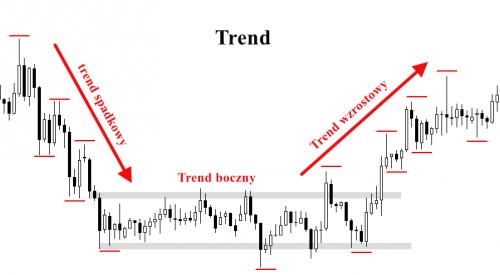 Analiza techniczna, rodzaje trendu
