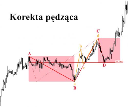 pojecia_korekta_pedzaca