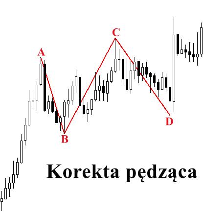 pojecia_korekta_pedzaca1