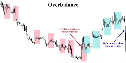 Wyznaczenie trendu metodą Overbalance
