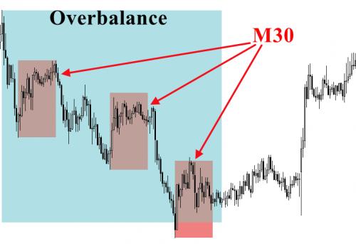 Fraktalność rynku jako kluczowy element przy używaniu metody overbalance