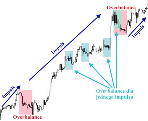 Overbalance w impulsie