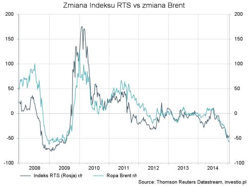 Roczna zmiana indeksu RTS i ropy Brent