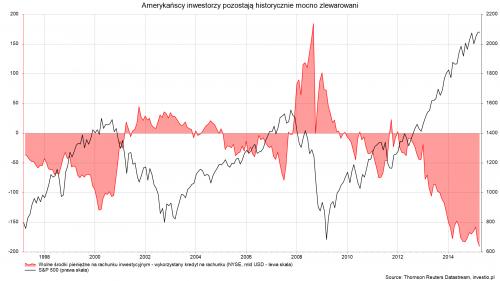 14.05.19 Amerykańscy inwestorzy pozostają historycznie mocno zlewarowani