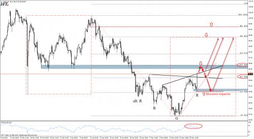 Analiza techniczna indeksu dolara - H4