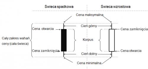 budowa_swiec