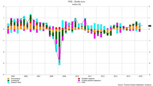 Rysunek 1. Wzrost gospodarczy w strefie euro