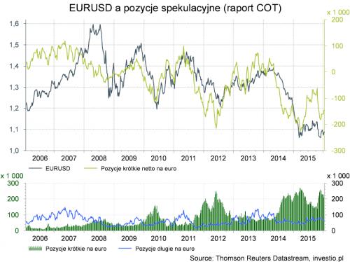 Co zrobi EBC na najbliższym posiedzeniu?