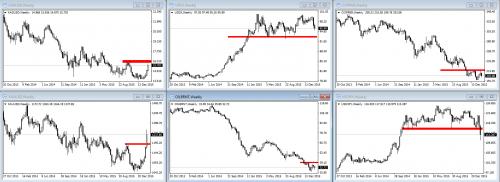 """Wykresy przedstawiają potężne wybicie na złocie oraz odwrót trendu na USDJPY, który świetnie pokazuje ucieczkę do """"bezpiecznych przystani"""". Miedź oraz ropa ciągle na dole wykresu. Kluczowe poziomy z punktu widzenia zachowania trendów zaznaczone są na czerwono."""