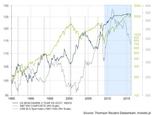 Przerywane kreski pionowe pokazują szczyty i dna przed 2008 rokiem. Niebieskie tło podkreśla czas, w którym rosną obligacje i akcje jednocześnie oraz nastąpiła ogromna przecena surowców, która nie ma odzwierciedlenia na rynku akcji. Jeszcze...?