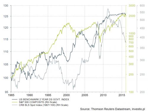 Wykres zestawiający indeks cenowy oparty o 2 letnie obligacje rządu USA, indeks giełdowy SP500 oraz indeks towarowy tworzony przez Reutersa. Gdy akcje rosną, obligacje spadają i vice versa, spadek na towarach zwykle wyprzeda rynek akcji.