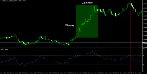 USDCAD, M1 - Price Action i RSI
