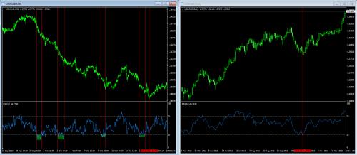 USDCAD porównanie trendu M30 i D1