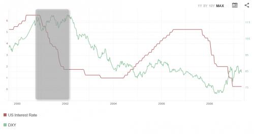 Rysunek 1. Obniżka stóp procentowych nie osłabiła indeksu dolara od 2000 do 2002 roku
