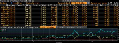 Dolar przed decyzją FOMC