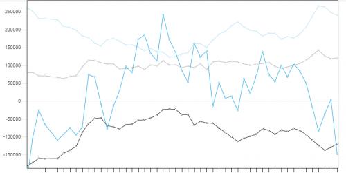 Wykres raportu COT. Źródło wykresu: forex.today