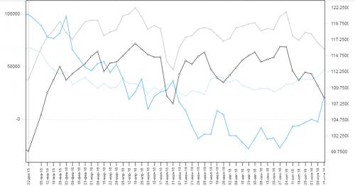 Wykres raportu COT dla JPY