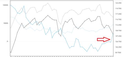 Niebieska linia na wykresie