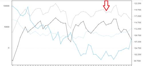 Szara linia na wykresie. Źródło wykresu: forex.today