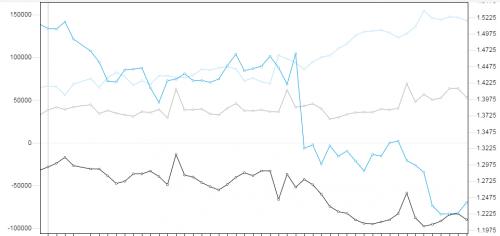 Commitment of Traders GBP. Źródło wykresu: forex.today