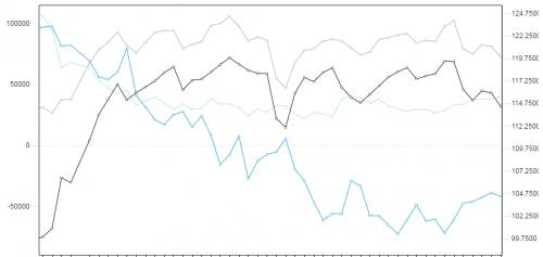 Commitment of Traders JPY. Źródło wykresu: forex.today