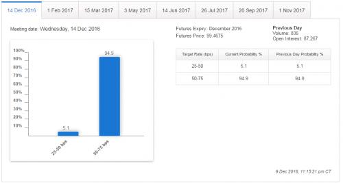 Prawdopodibieństwo podwyżki stóp procentowych