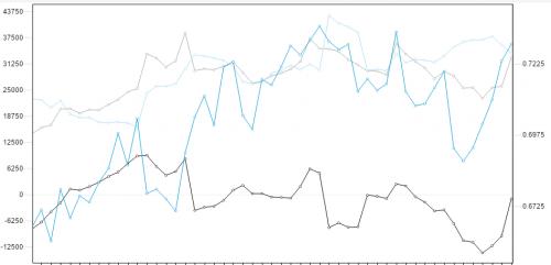 Commitment of Traders NZD. Źródło wykresu: forex.today