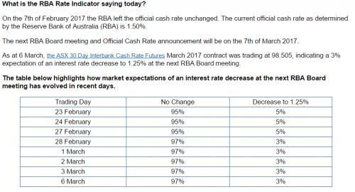 Prawdopodobieństwo obniżki przez RBA