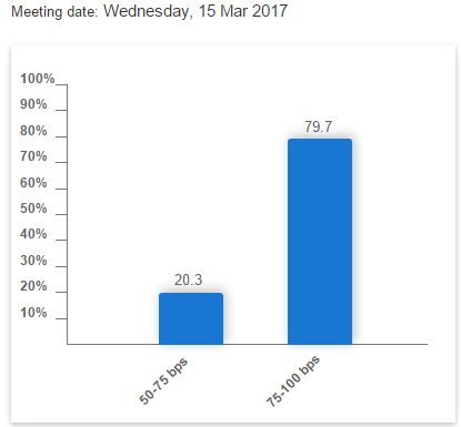 FOMC prawdopodobieństwo podwyżki stóp procentowych