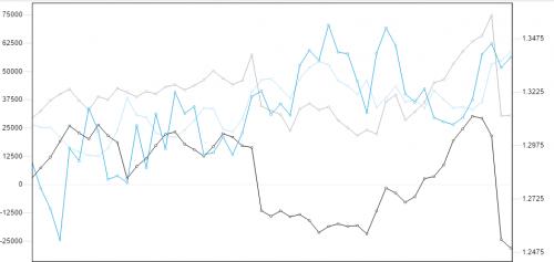 Commitment of Traders CAD. Źródło wykresu: forex.today