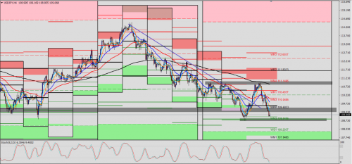 USD/JPY