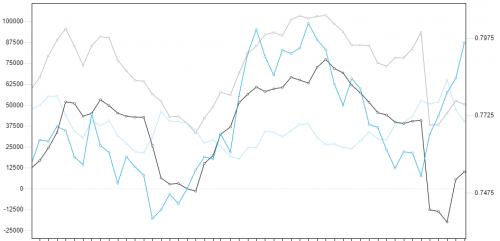 Commitment of Traders AUD. Źródło wykresu: forex.today