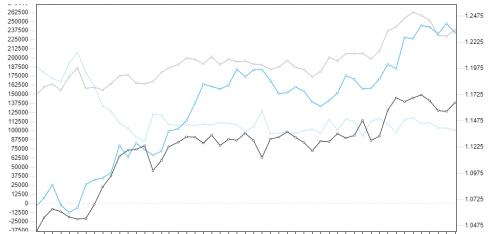 Commitment of Traders EUR. Źródło wykresu: forex.today